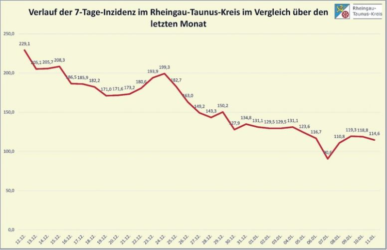 Rheingau Taunus Kreis Corona